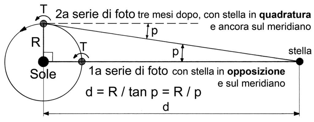 parallasse in italiano 300dpi 15 cm